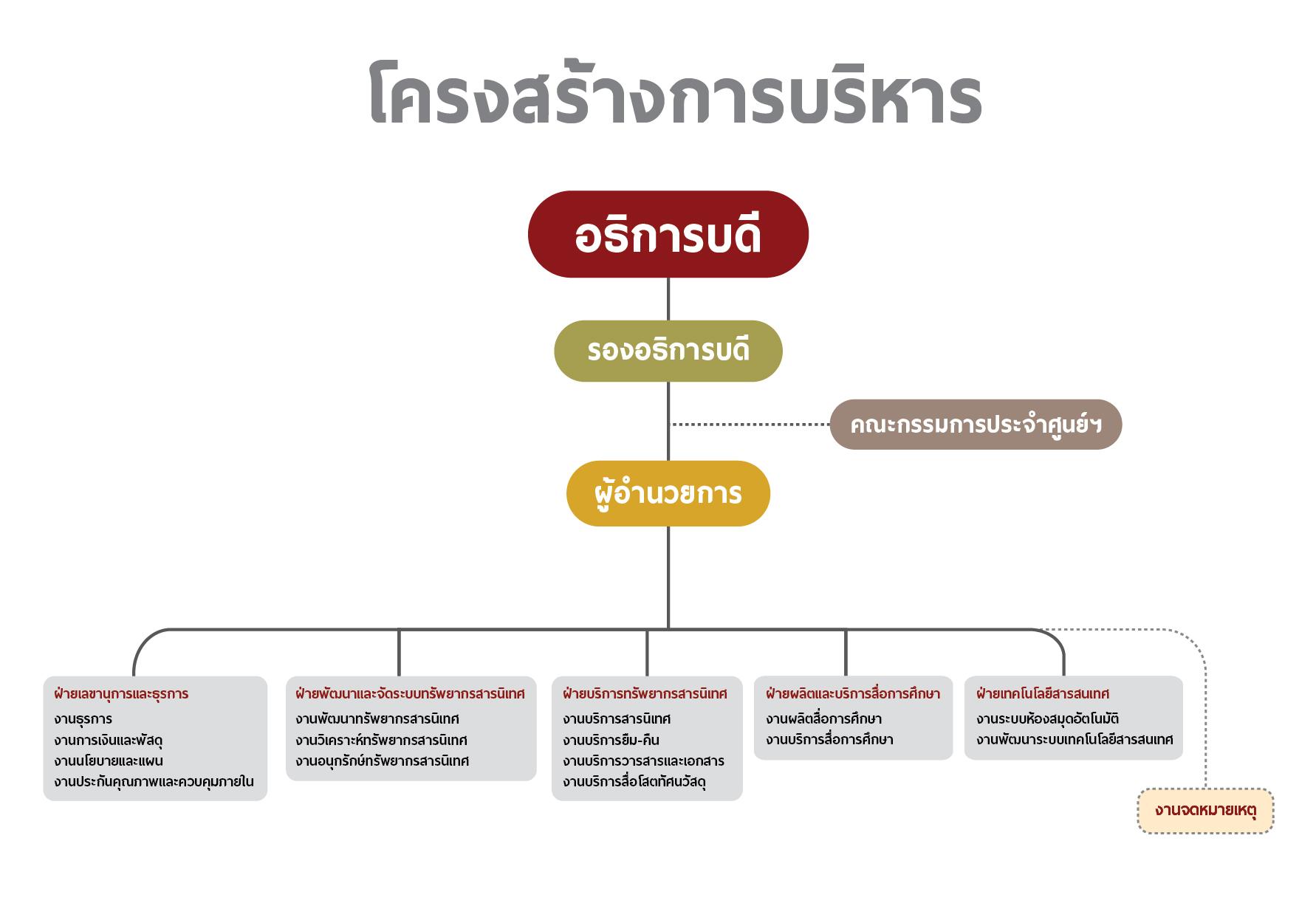Design-structure_1-01
